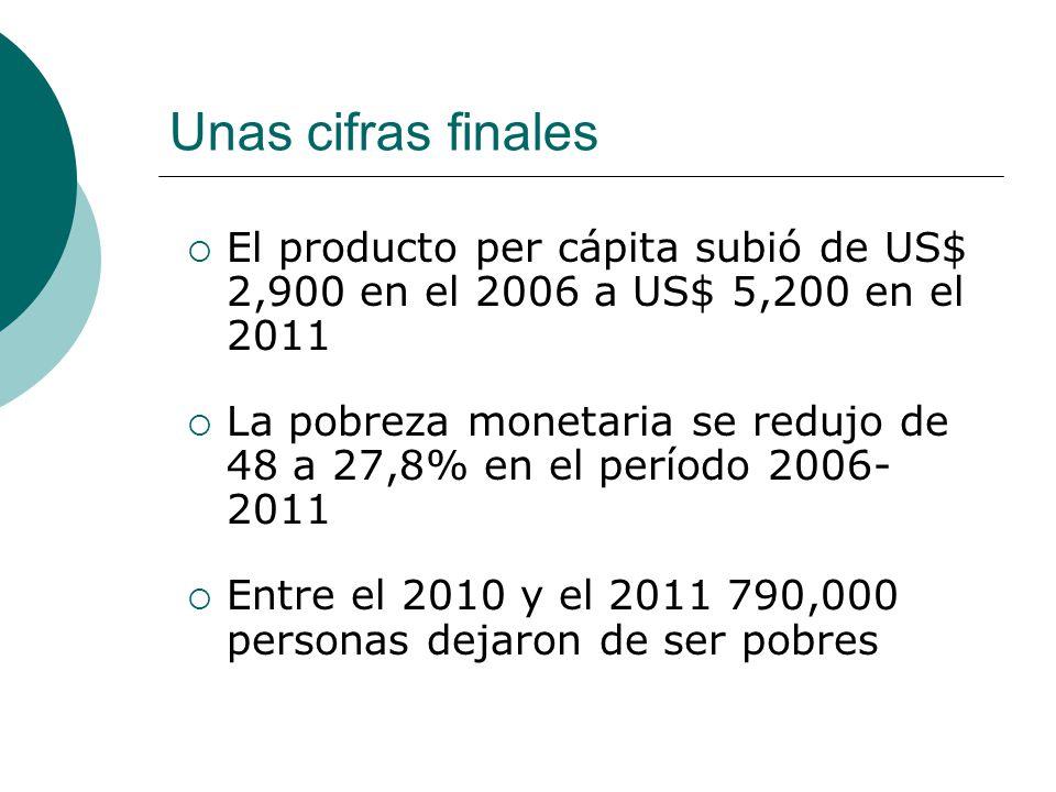 Unas cifras finales El producto per cápita subió de US$ 2,900 en el 2006 a US$ 5,200 en el 2011.