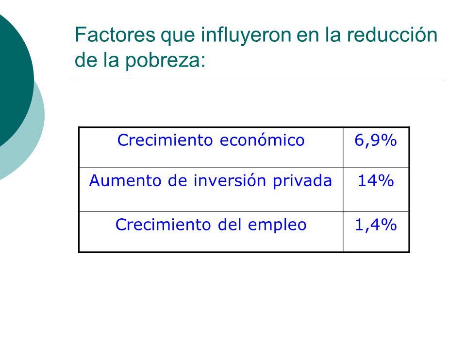 Factores que influyeron en la reducción de la pobreza:
