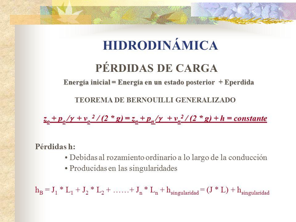 HIDRODINÁMICA PÉRDIDAS DE CARGA