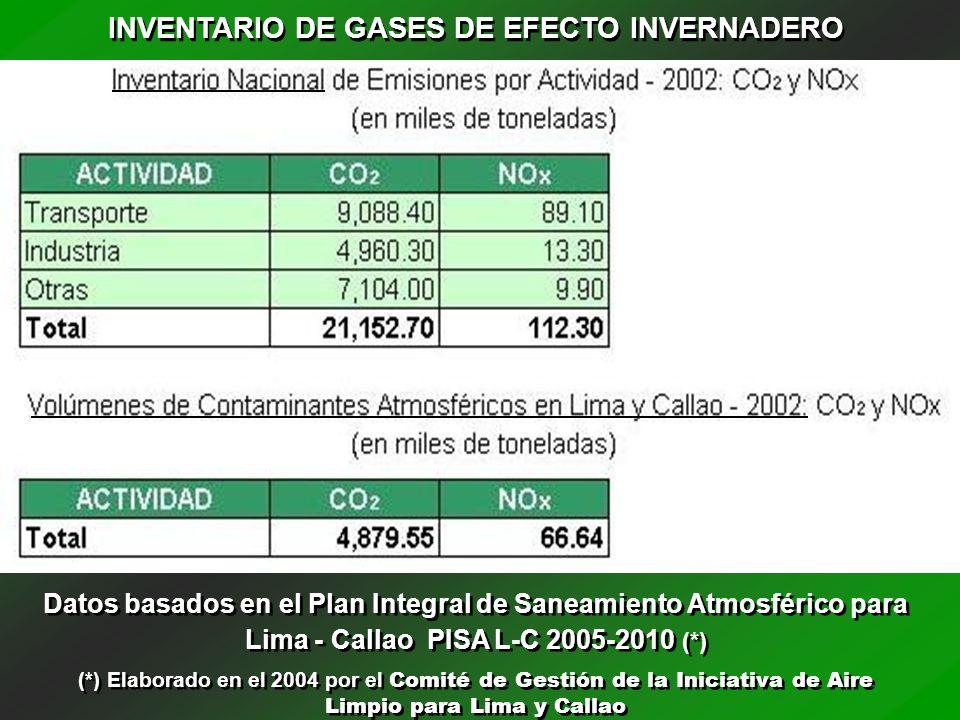 INVENTARIO DE GASES DE EFECTO INVERNADERO