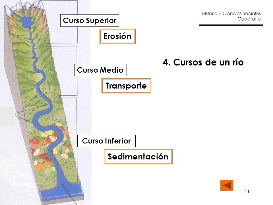 4. Cursos de un río Erosión Transporte Sedimentación Curso Superior
