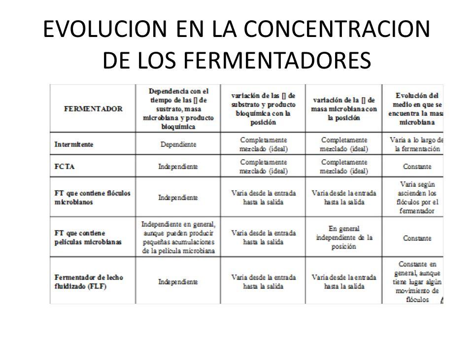 EVOLUCION EN LA CONCENTRACION DE LOS FERMENTADORES