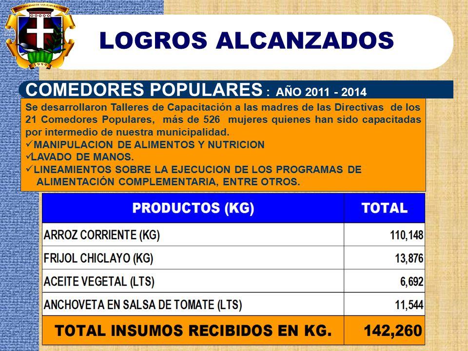 LOGROS ALCANZADOS COMEDORES POPULARES : AÑO 2011 - 2014