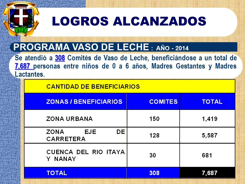 LOGROS ALCANZADOS PROGRAMA VASO DE LECHE : AÑO - 2014