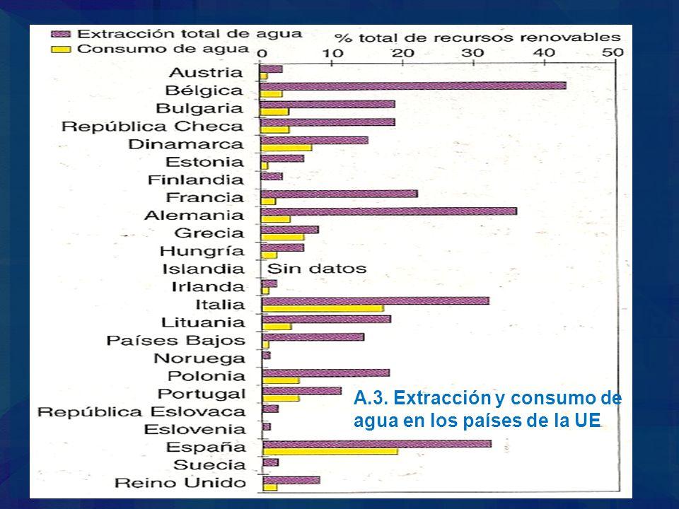 A.3. Extracción y consumo de agua en los países de la UE