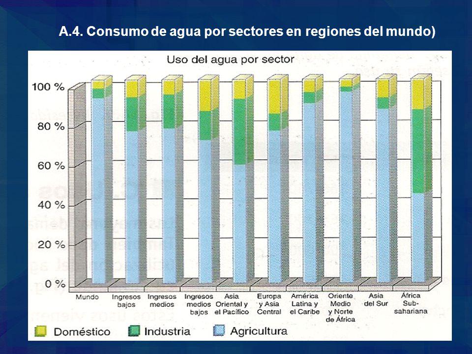 A.4. Consumo de agua por sectores en regiones del mundo)