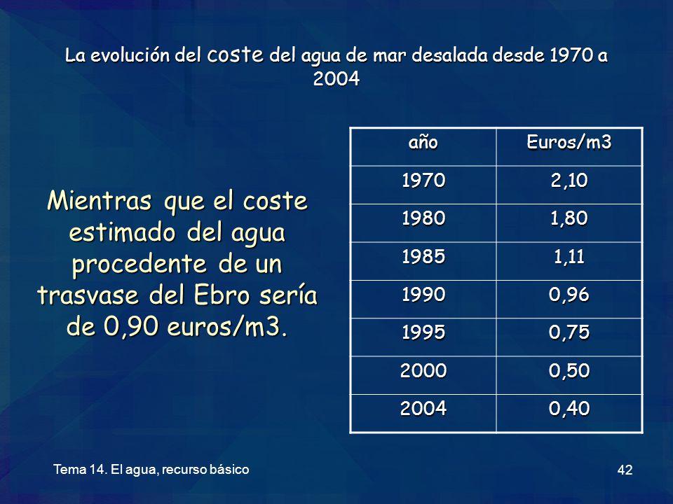 La evolución del coste del agua de mar desalada desde 1970 a 2004