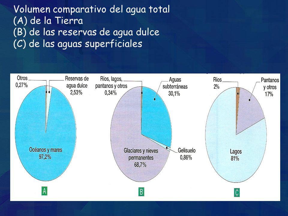 Volumen comparativo del agua total (A) de la Tierra (B) de las reservas de agua dulce (C) de las aguas superficiales