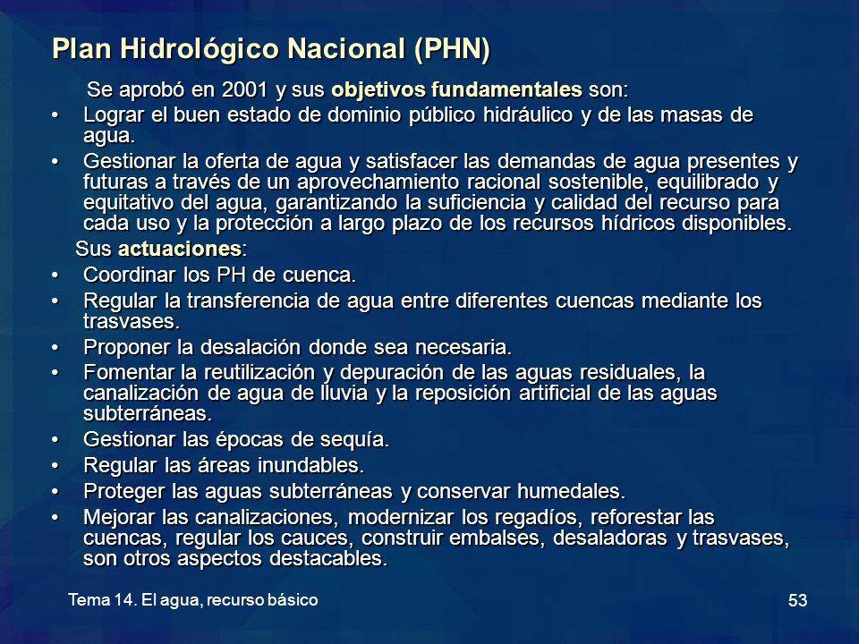Plan Hidrológico Nacional (PHN)