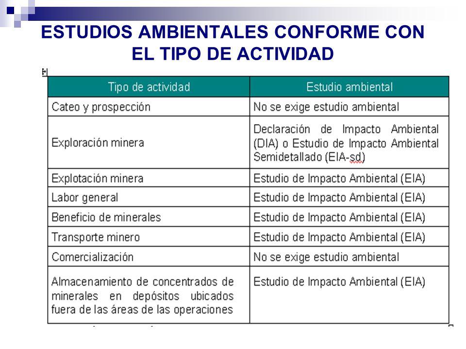 ESTUDIOS AMBIENTALES CONFORME CON EL TIPO DE ACTIVIDAD