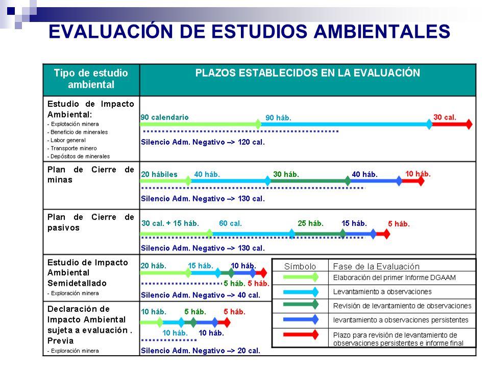 EVALUACIÓN DE ESTUDIOS AMBIENTALES