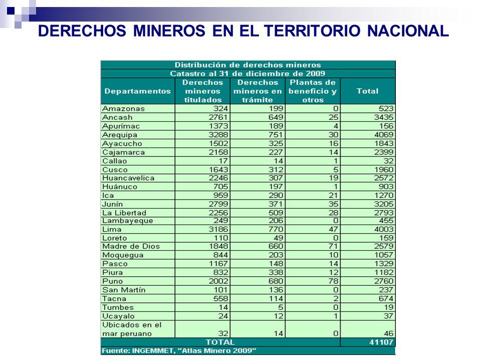 DERECHOS MINEROS EN EL TERRITORIO NACIONAL