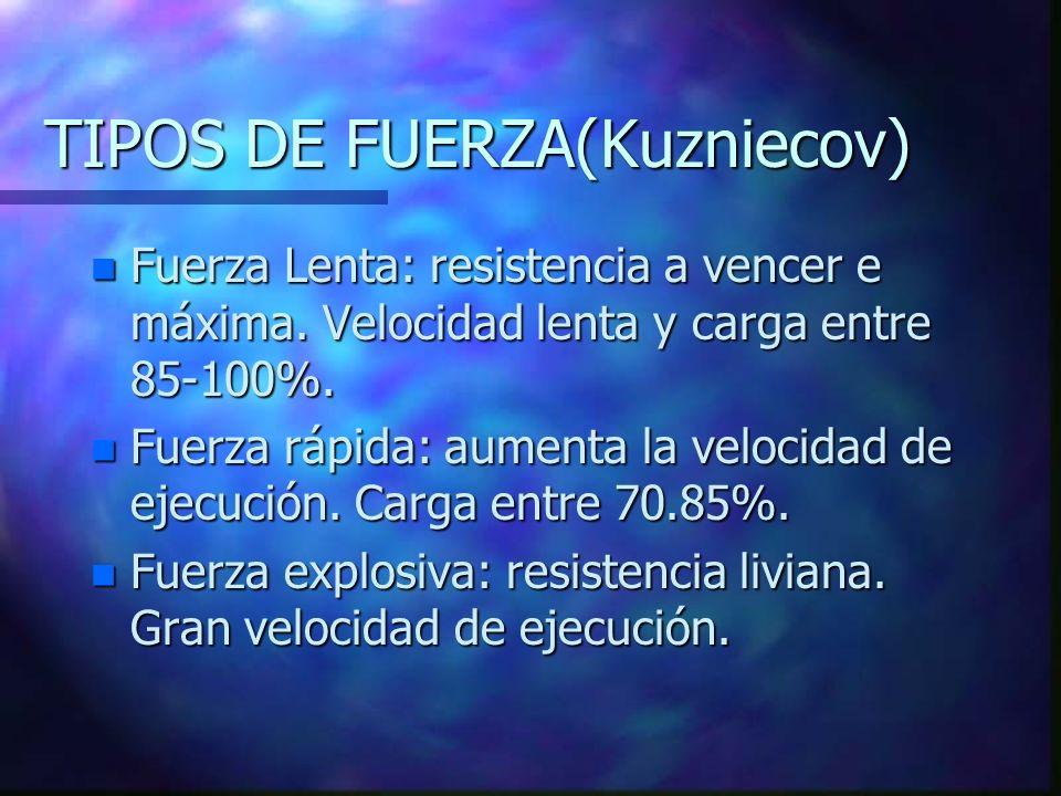 TIPOS DE FUERZA(Kuzniecov)