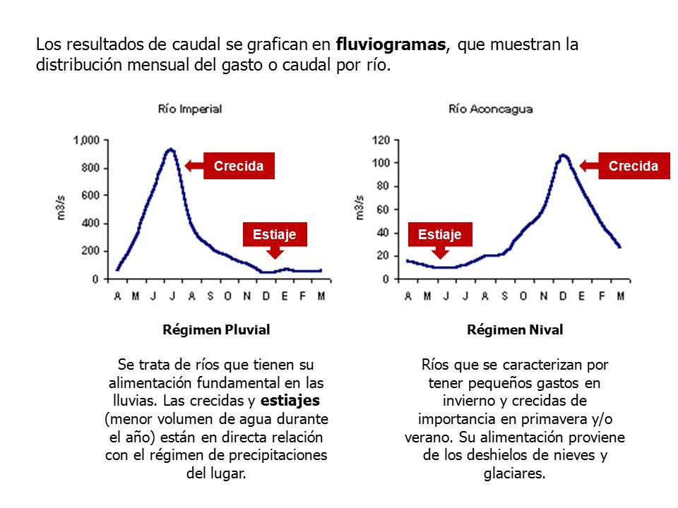 Los resultados de caudal se grafican en fluviogramas, que muestran la distribución mensual del gasto o caudal por río.