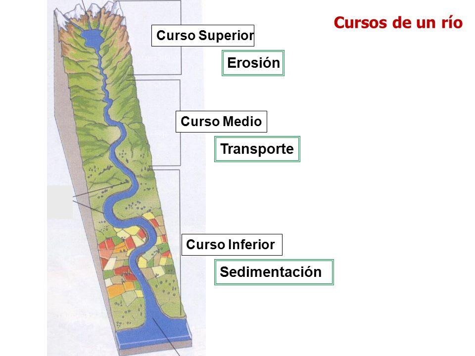 Cursos de un río Erosión Transporte Sedimentación Curso Superior