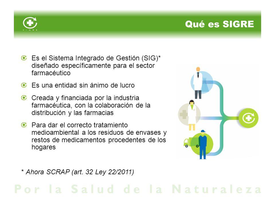 Qué es SIGRE Es el Sistema Integrado de Gestión (SIG)* diseñado específicamente para el sector farmacéutico.