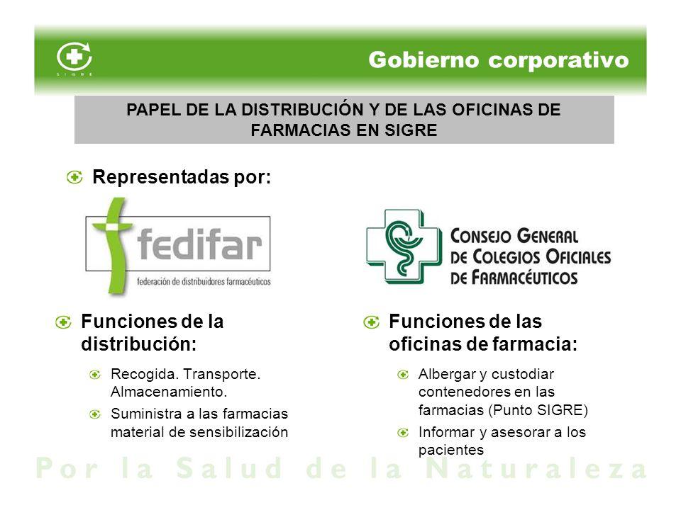 PAPEL DE LA DISTRIBUCIÓN Y DE LAS OFICINAS DE FARMACIAS EN SIGRE