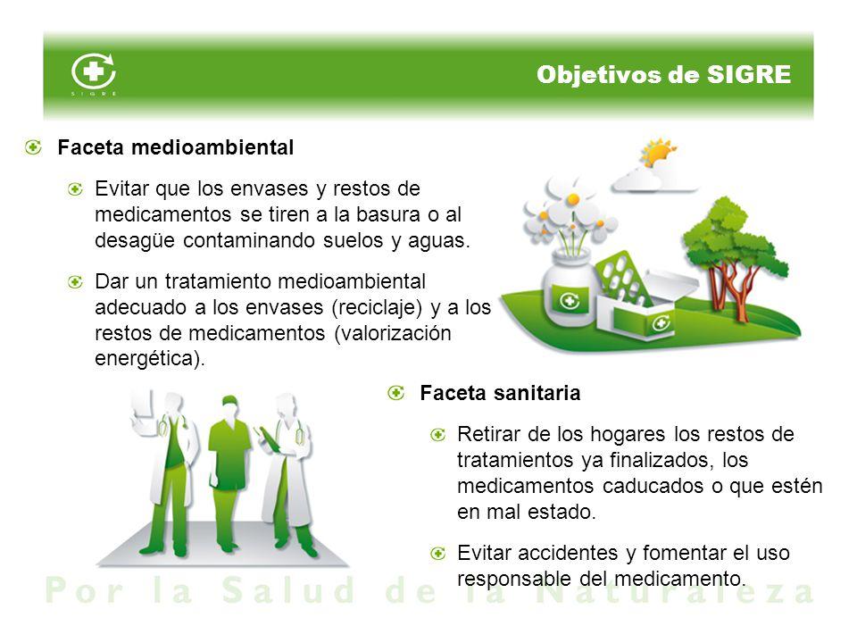 Objetivos de SIGRE Faceta medioambiental