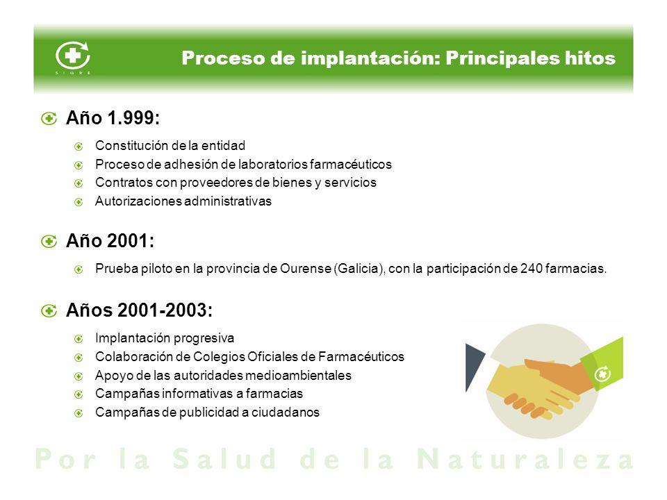 Proceso de implantación: Principales hitos