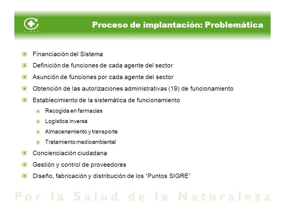 Proceso de implantación: Problemática