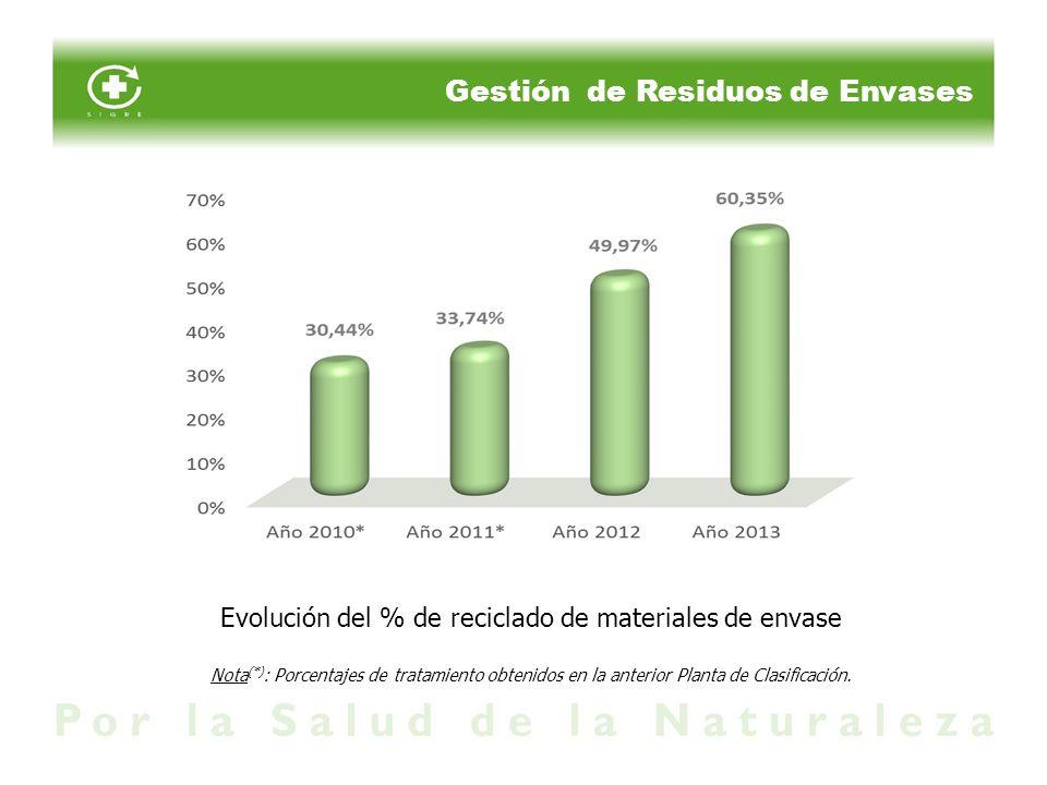 Evolución del % de reciclado de materiales de envase