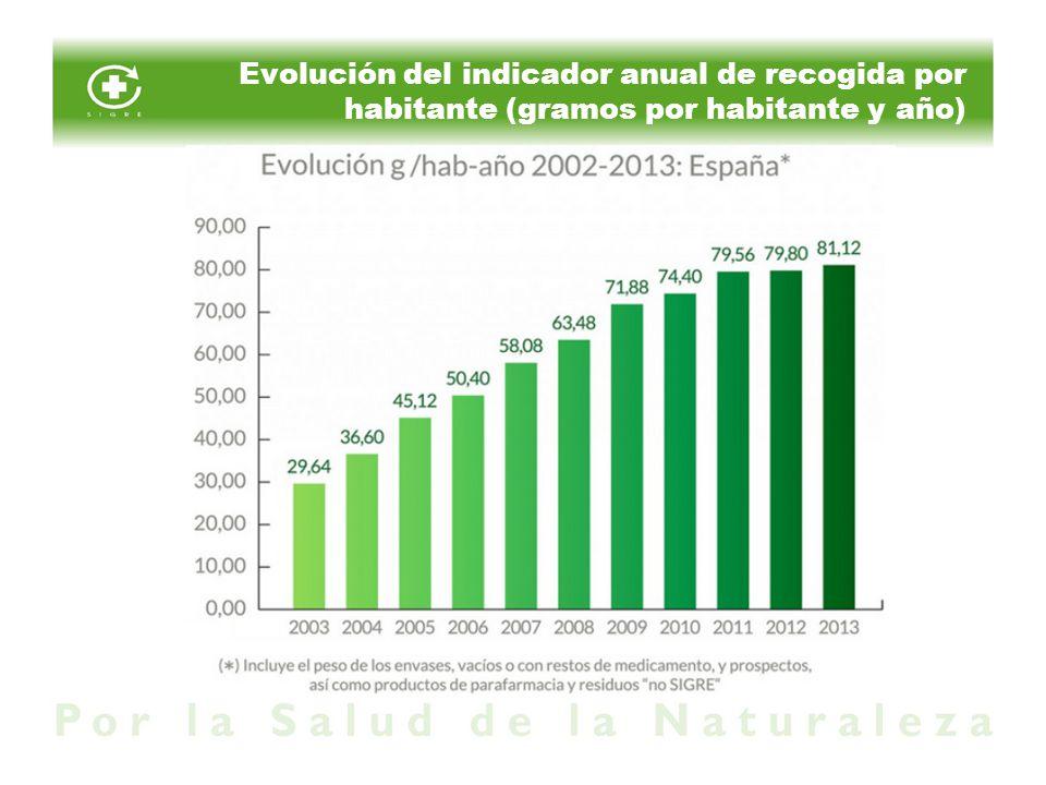 Evolución del indicador anual de recogida por habitante (gramos por habitante y año)