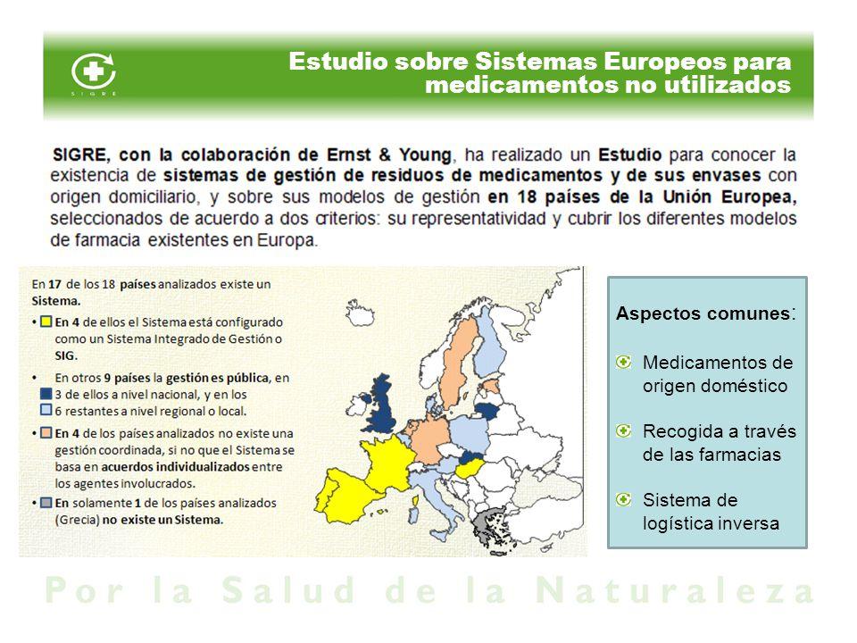 Estudio sobre Sistemas Europeos para medicamentos no utilizados