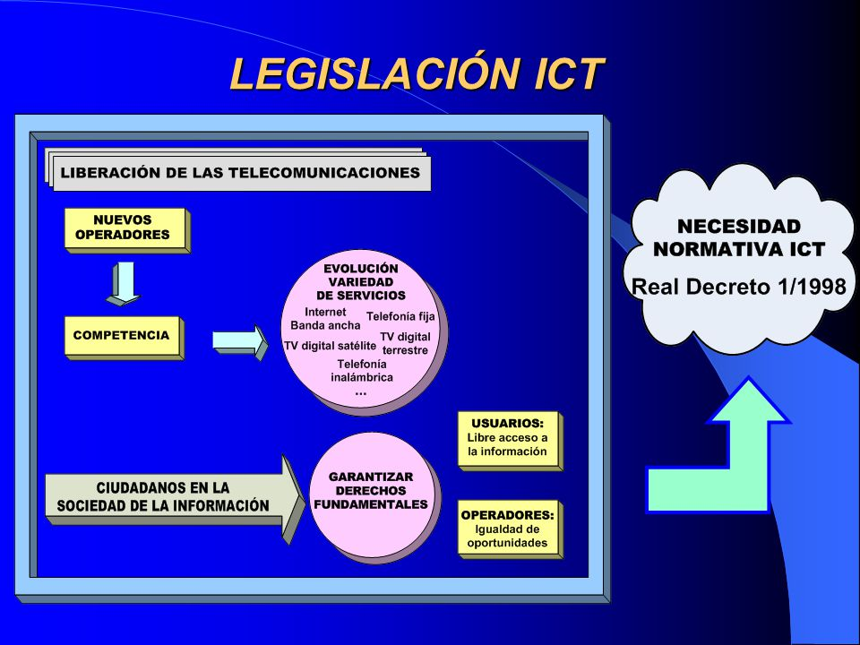 LEGISLACIÓN ICT