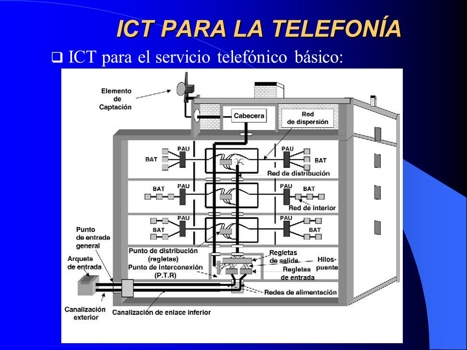 ICT PARA LA TELEFONÍA ICT para el servicio telefónico básico:
