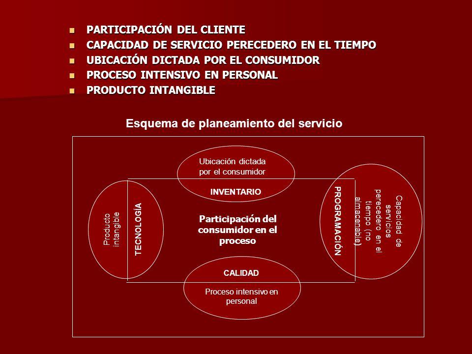 Participación del consumidor en el proceso