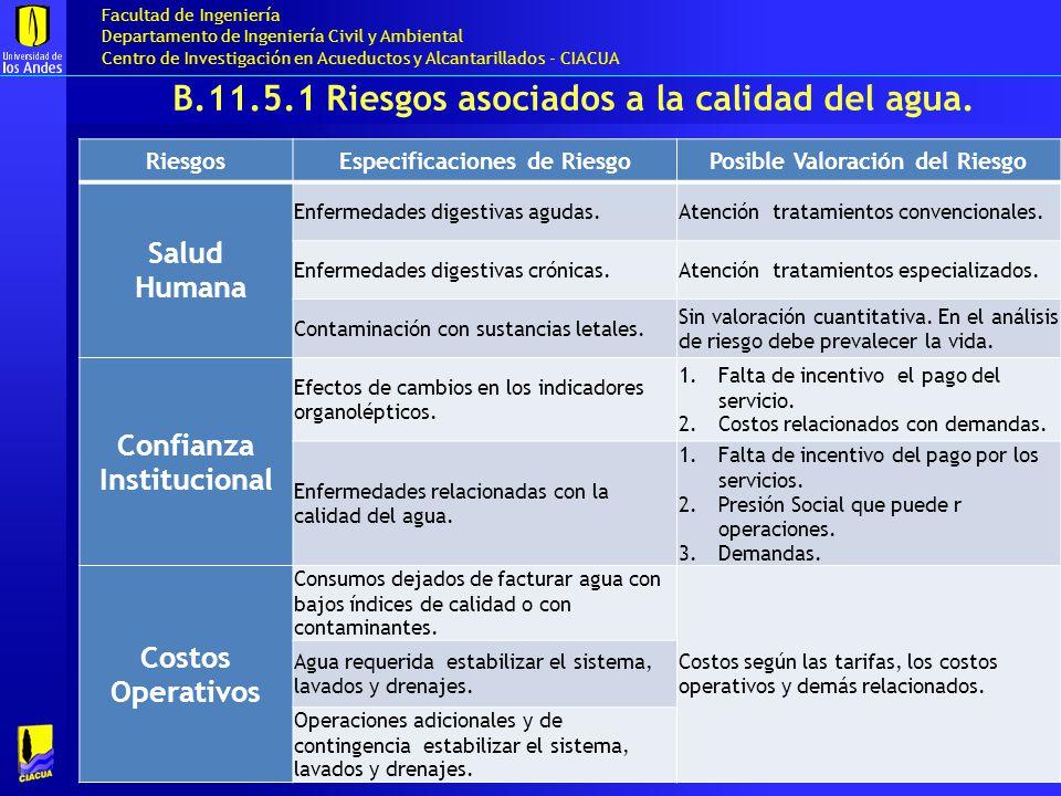 B.11.5.1 Riesgos asociados a la calidad del agua.