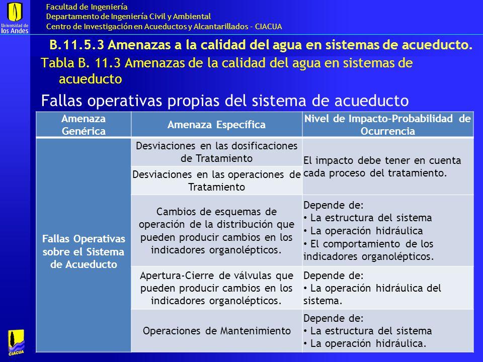 B.11.5.3 Amenazas a la calidad del agua en sistemas de acueducto.