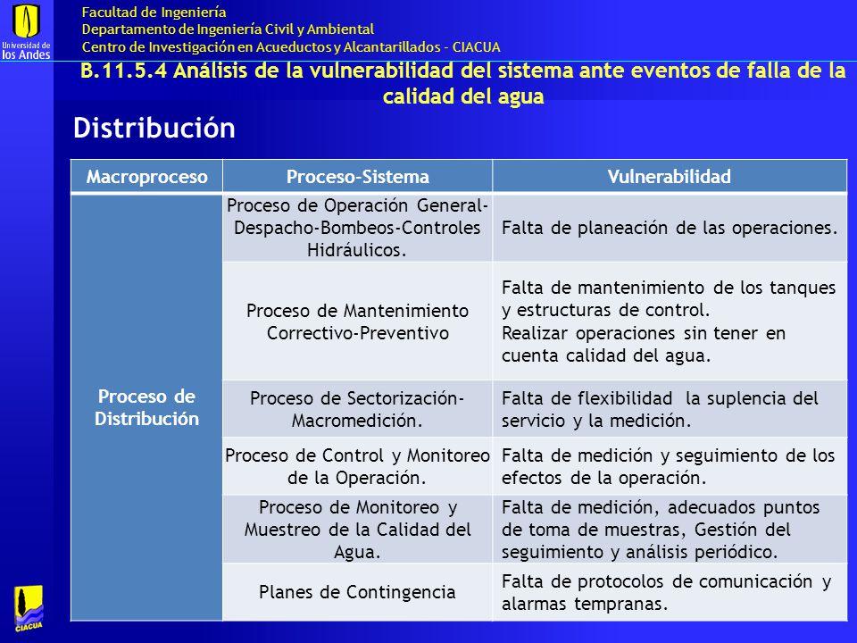 Proceso de Distribución
