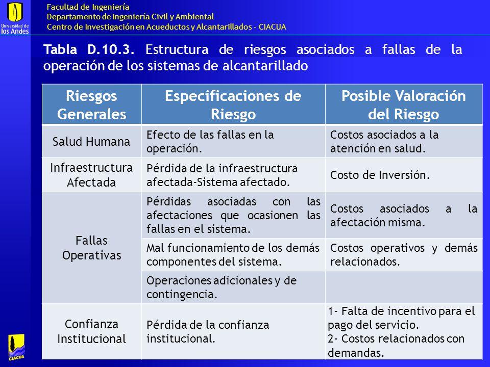 Especificaciones de Riesgo Posible Valoración del Riesgo