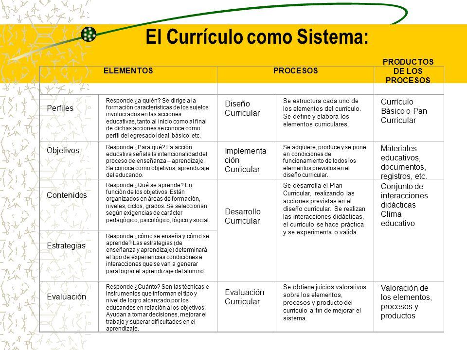 El Currículo como Sistema: