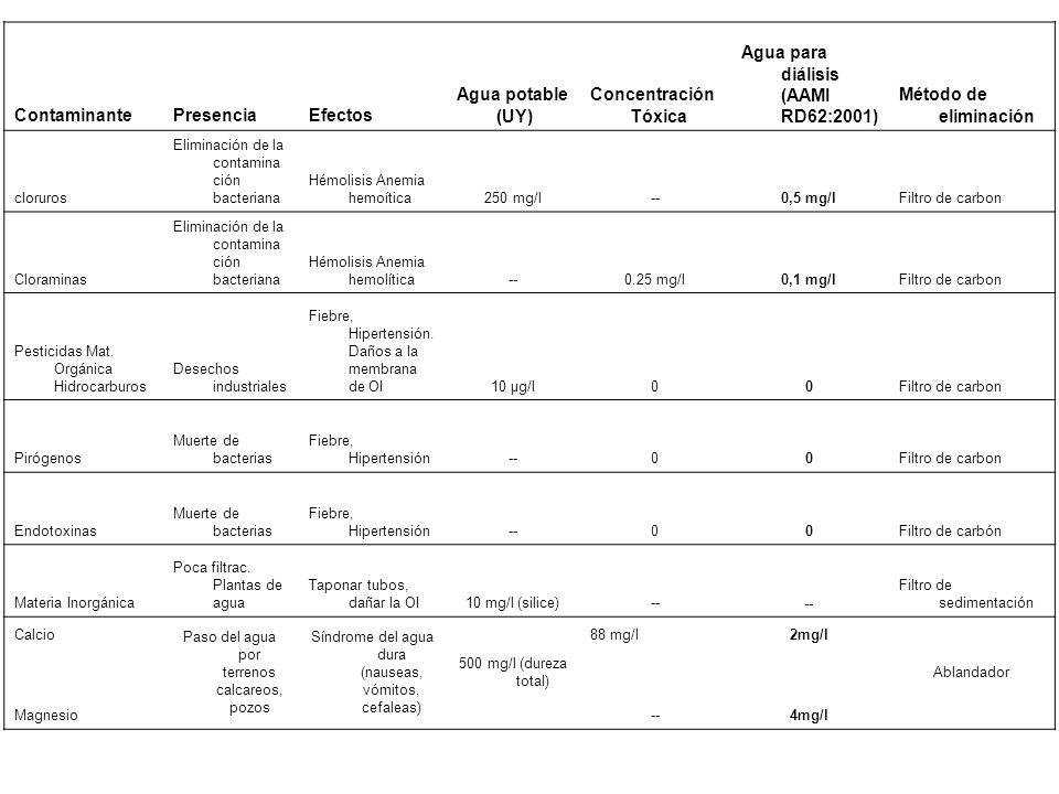 Agua para diálisis (AAMI RD62:2001) Método de eliminación