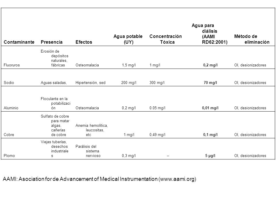 Contaminante Presencia. Efectos. Agua potable (UY) Concentración Tóxica. Agua para diálisis (AAMI RD62:2001)