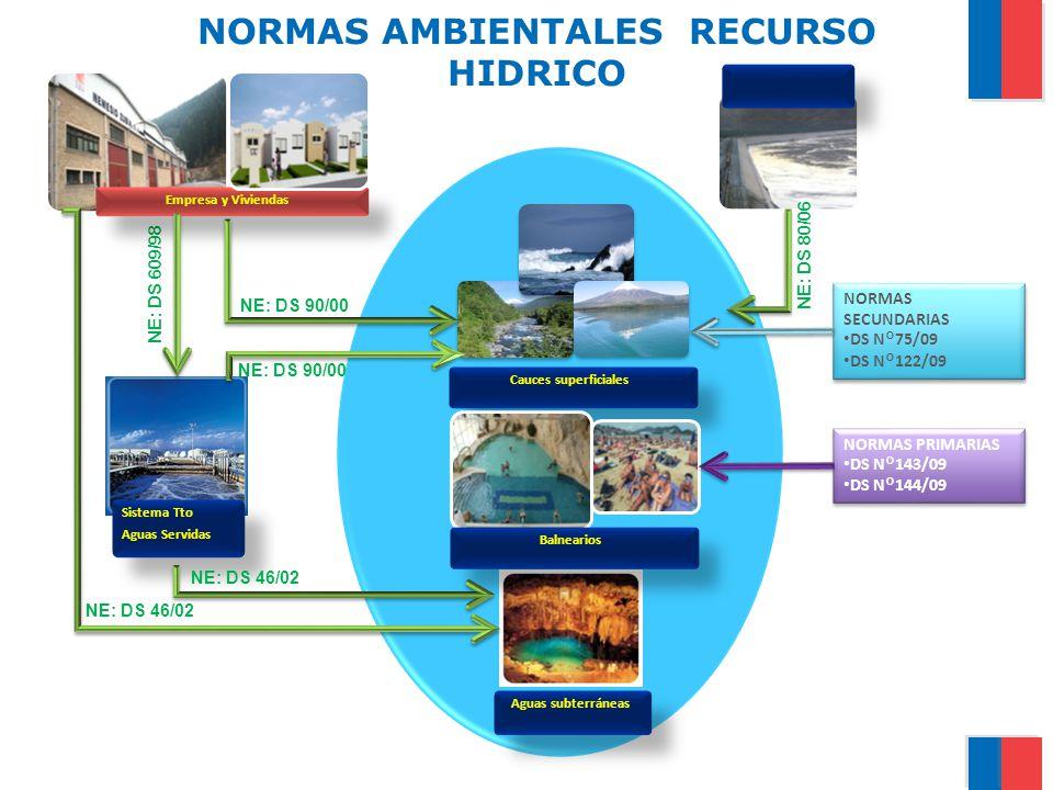 NORMAS AMBIENTALES RECURSO HIDRICO