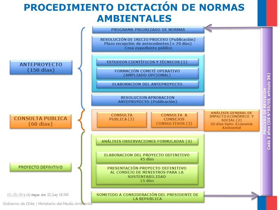PROCEDIMIENTO DICTACIÓN DE NORMAS AMBIENTALES