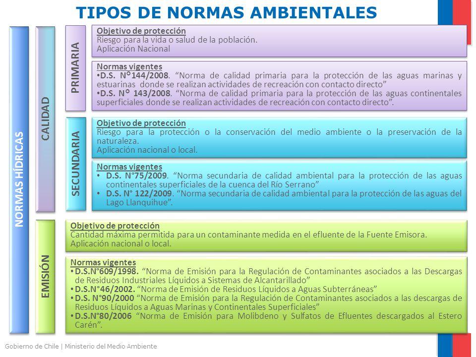 TIPOS DE NORMAS AMBIENTALES
