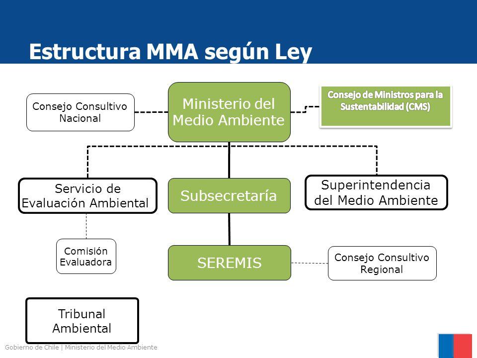 Estructura MMA según Ley