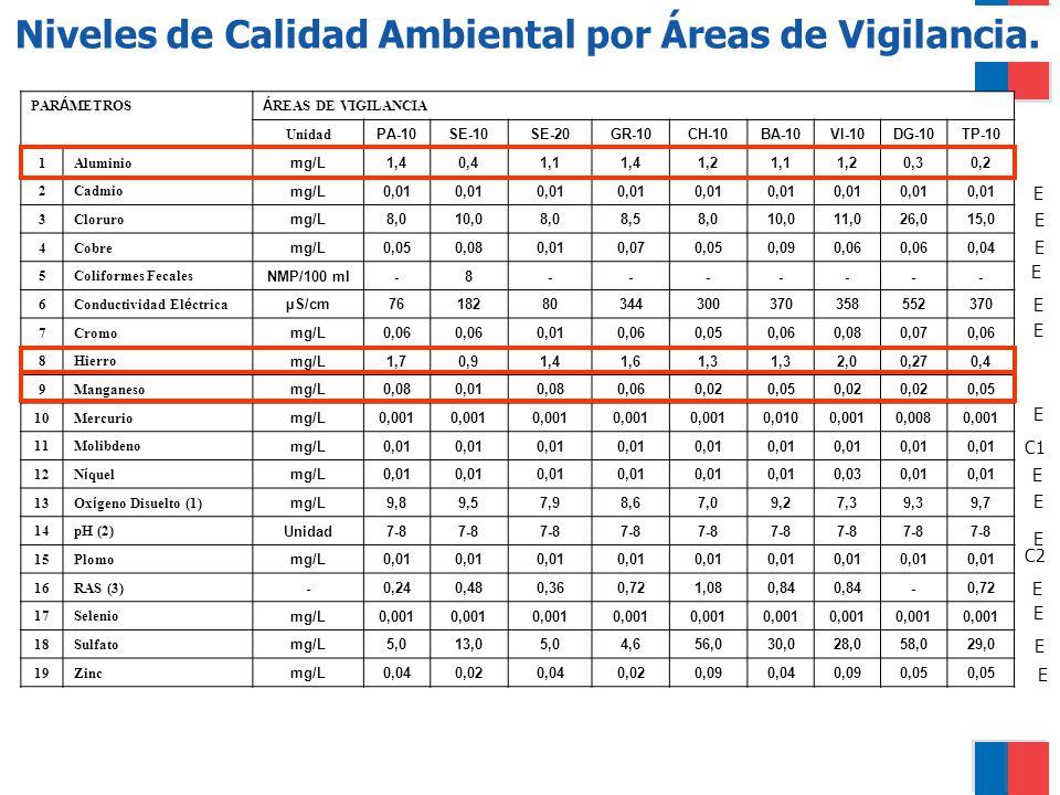 Niveles de Calidad Ambiental por Áreas de Vigilancia.