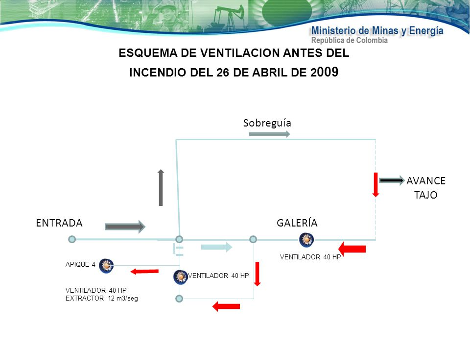 ESQUEMA DE VENTILACION ANTES DEL INCENDIO DEL 26 DE ABRIL DE 2009