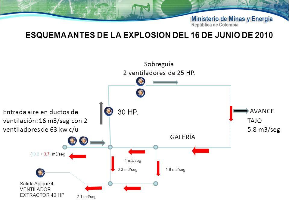 ESQUEMA ANTES DE LA EXPLOSION DEL 16 DE JUNIO DE 2010