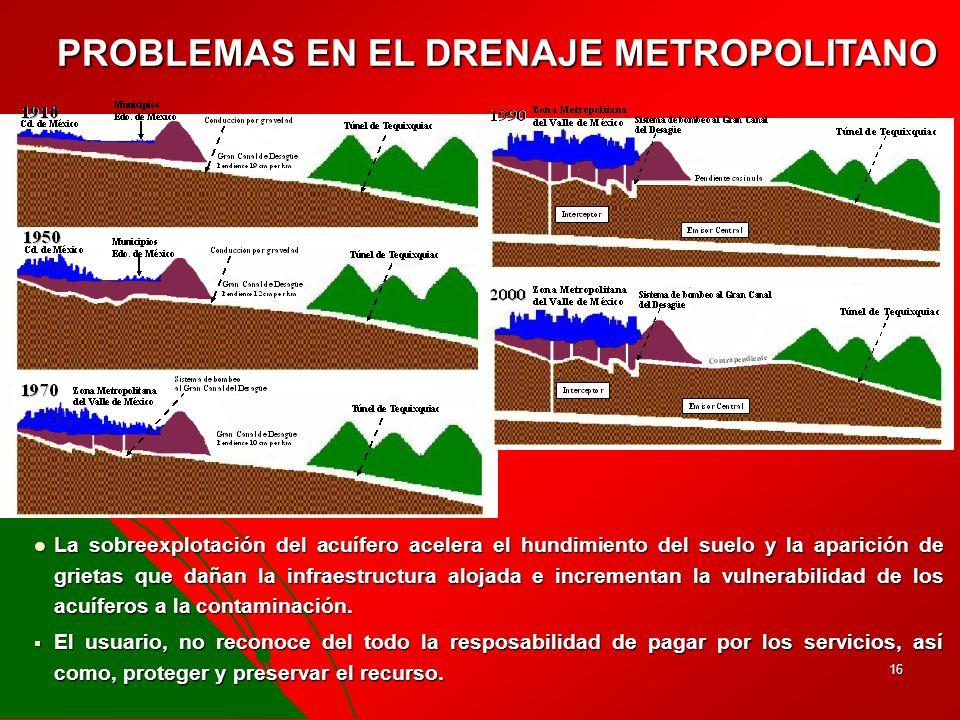 PROBLEMAS EN EL DRENAJE METROPOLITANO