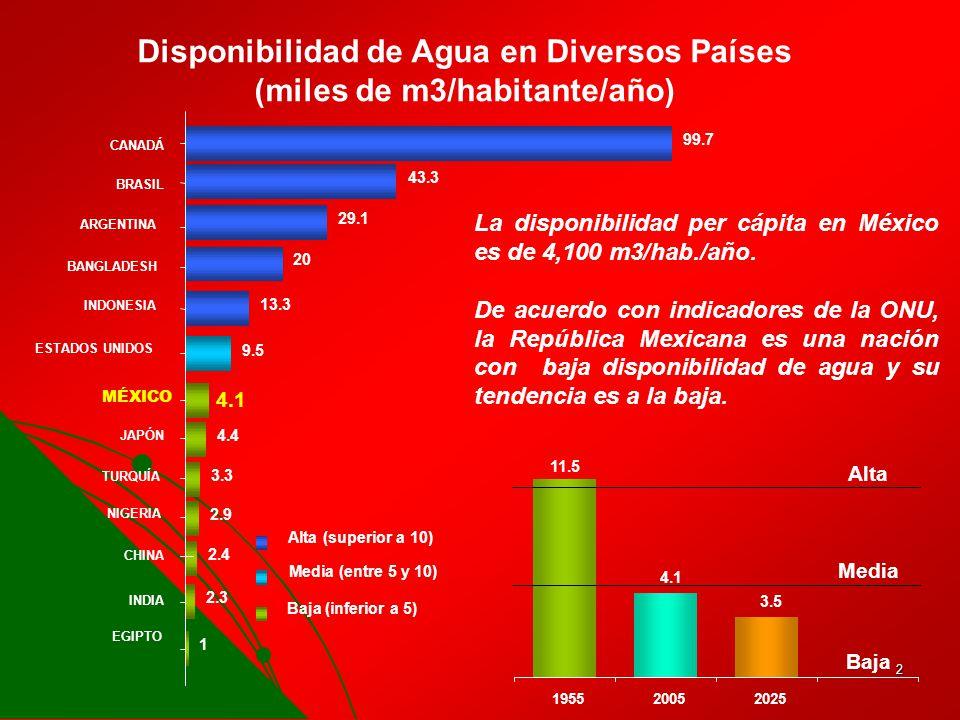 Disponibilidad de Agua en Diversos Países (miles de m3/habitante/año)