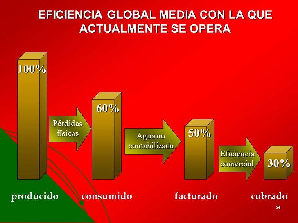 EFICIENCIA GLOBAL MEDIA CON LA QUE ACTUALMENTE SE OPERA