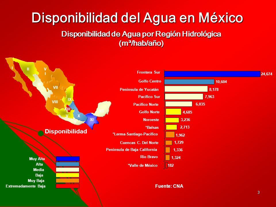 Disponibilidad del Agua en México
