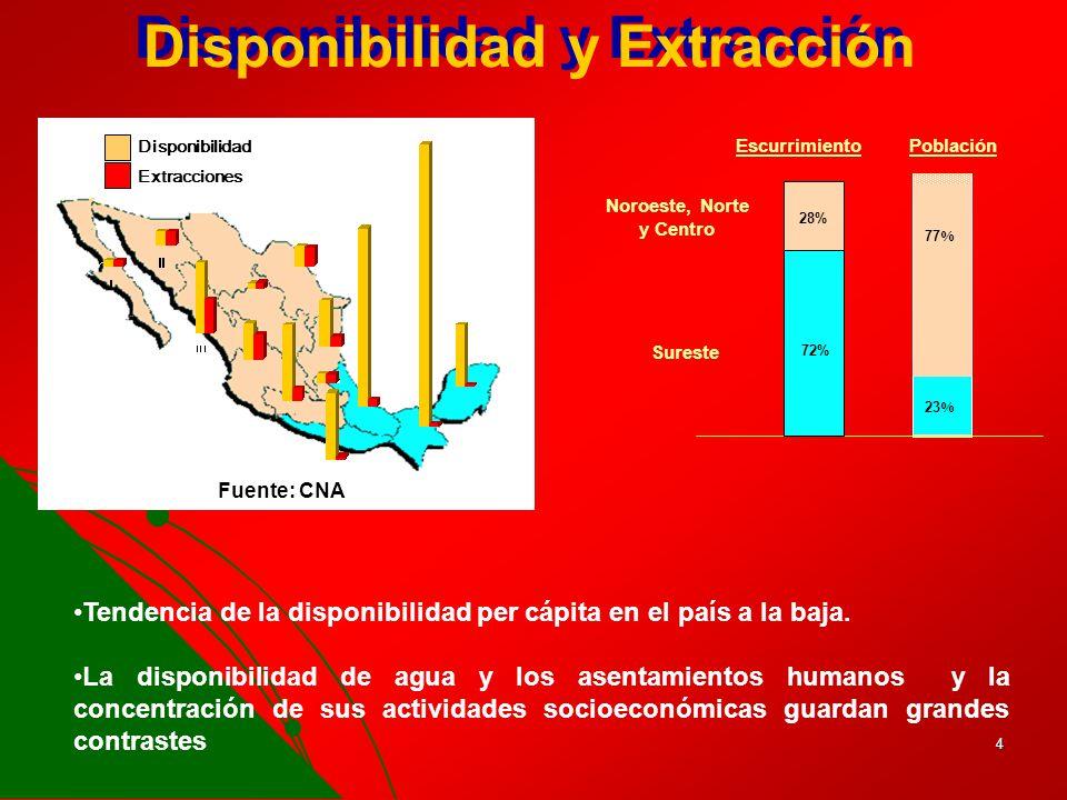 Disponibilidad y Extracción