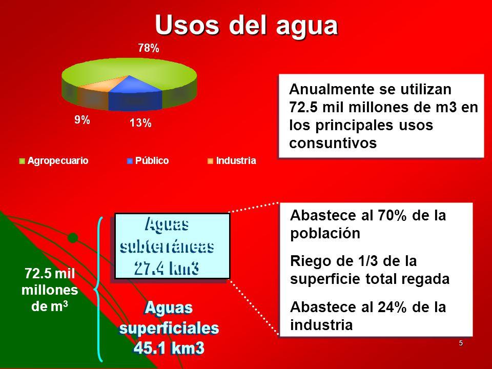 Usos del agua Aguas subterráneas 27.4 km3 Aguas superficiales 45.1 km3